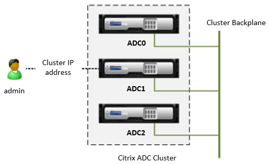 Configuring the cluster through the cluster IP address