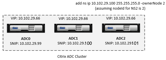Three-node cluster with striped and spotted IP addresses