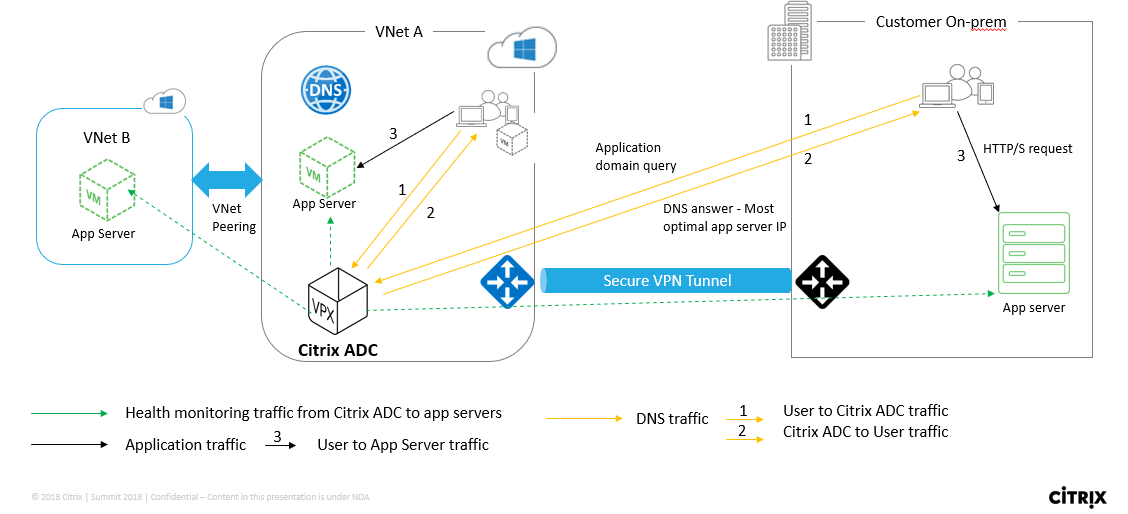 Citrix ADC for Azure DNS Private Zone Deployment Guide