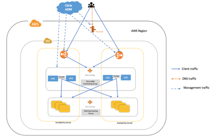 image-vpx-aws-autoscale-deployment-08