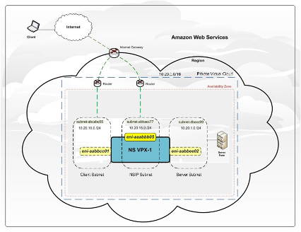 Sample Citrix ADC VPX Deployment on AWS Architecture