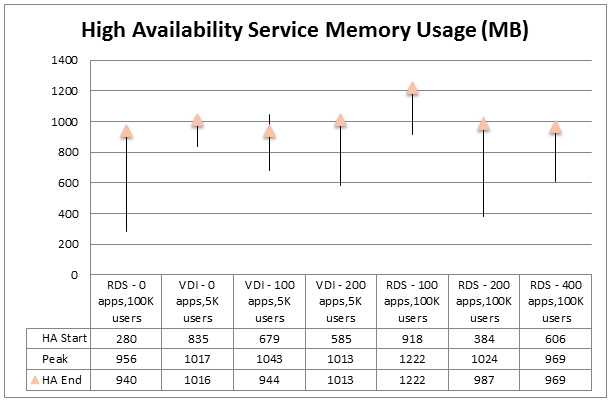 graph showing local host cache high availability service memory use