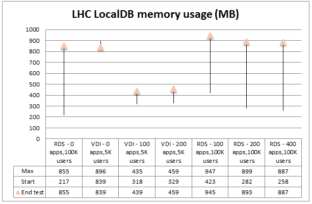 graph showing local host cache local database memory usage