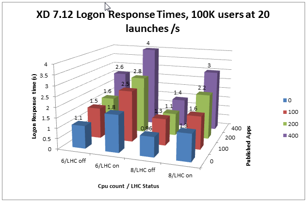 local host cache sizing and scaling