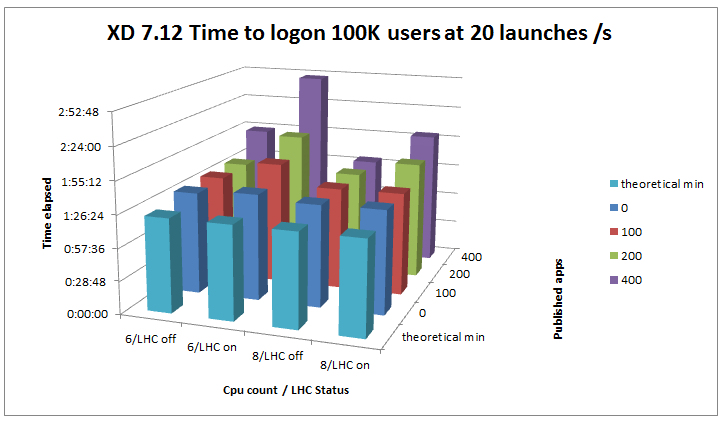 graph showing time to log on