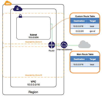 netscaler-and-amazon-aws-03