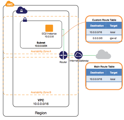 netscaler-and-amazon-aws-07