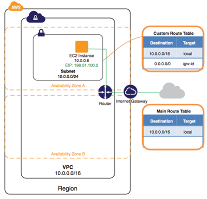 netscaler-and-amazon-aws-08