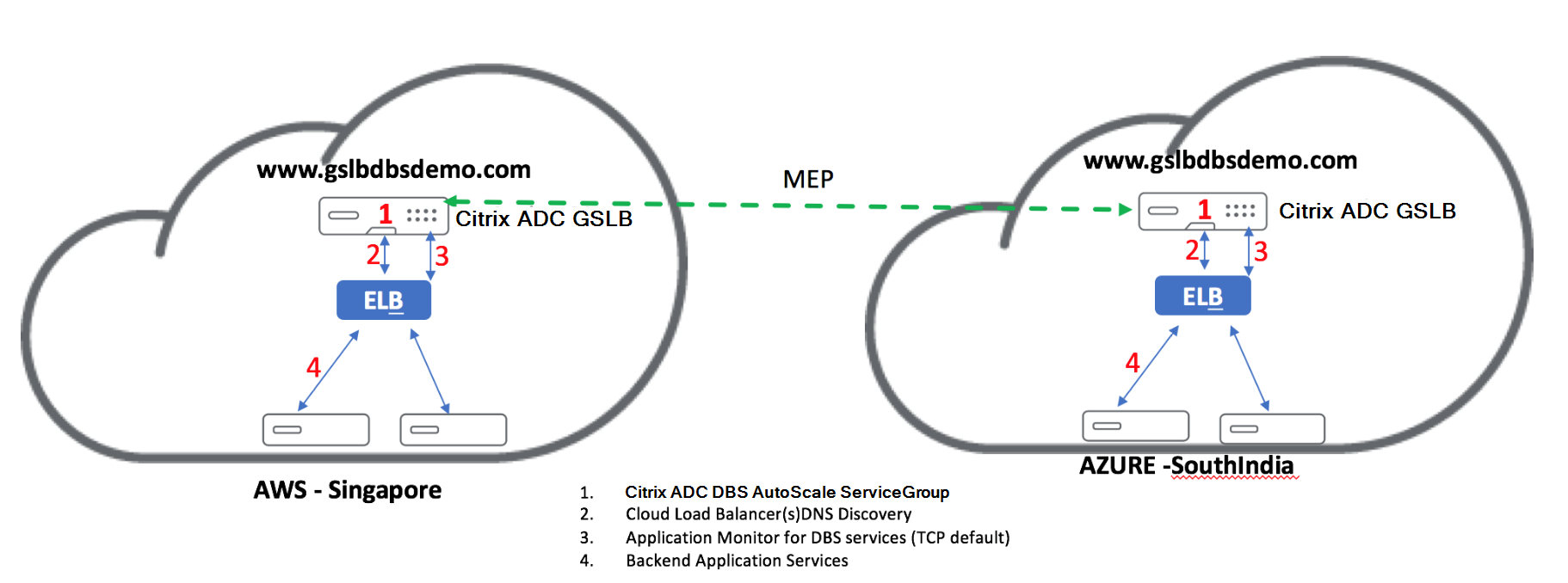 netscaler-and-amazon-aws-15