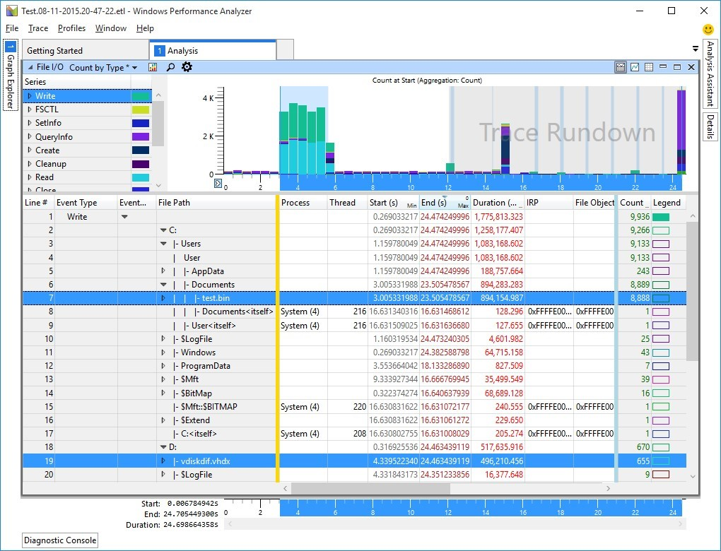 Example of Windows Performance Analyzer results showing file IO and count by type