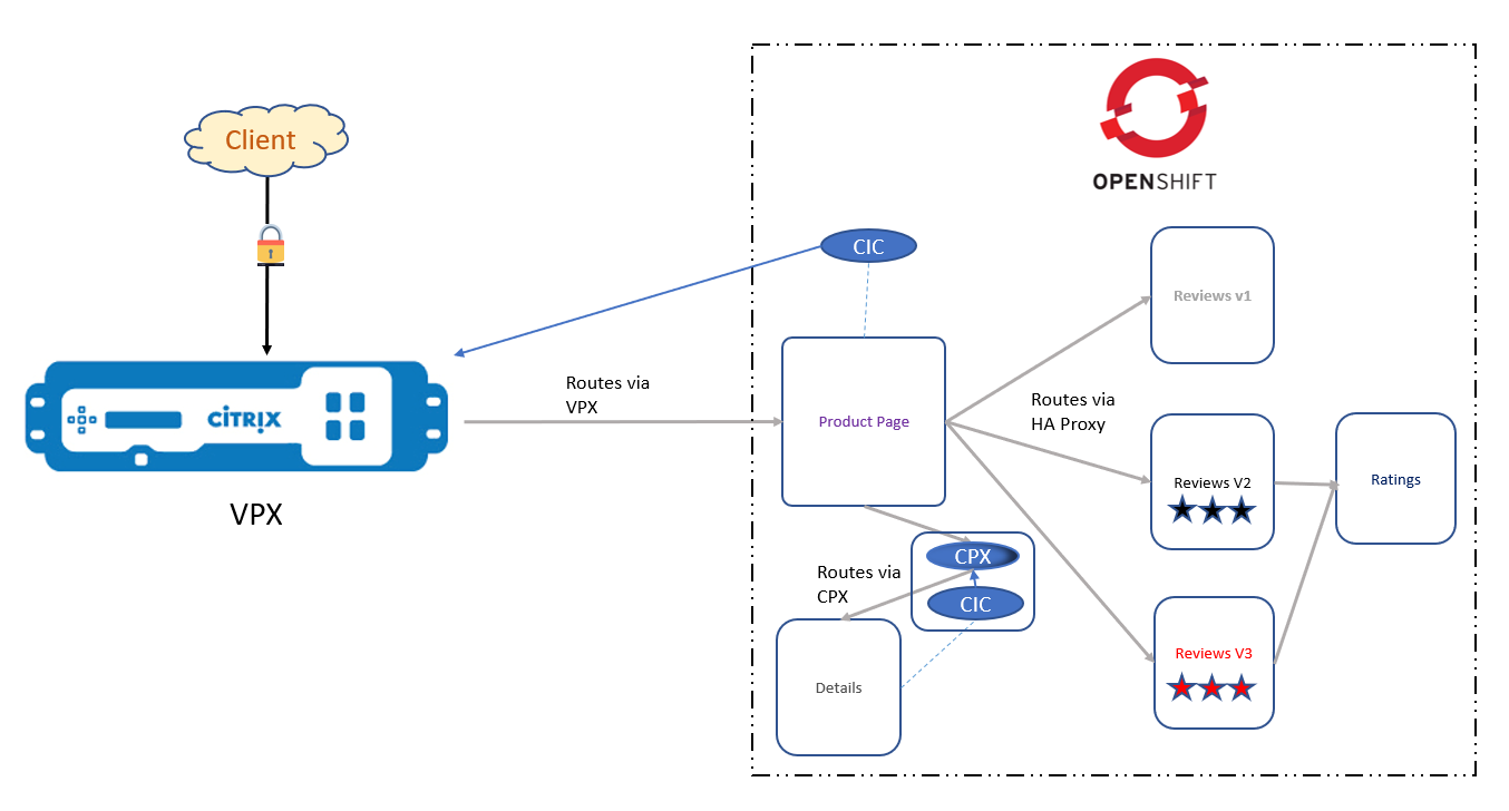 Route sharding diagram of the Bookinfo app deployed as a service mesh lite architecture