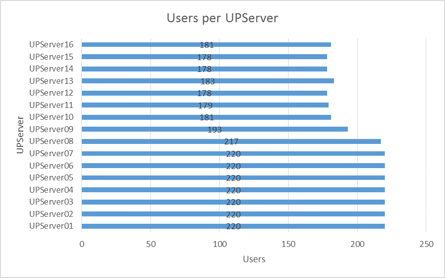 graph showing the number of users per print server