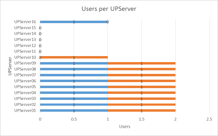 graph showing how additional users balance out over print servers