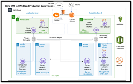 Architecture for Citrix WAF on AWS for Production Deployment
