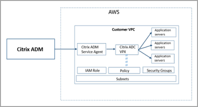 image-vpx-aws-appsecurity-deployment-10