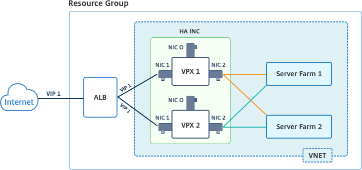Configure a high-availability setup with multiple IP