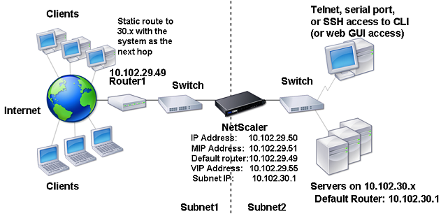 Configuring VLANs on Multiple Subnets