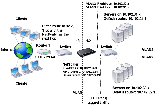 Configuring Multiple VLANs with 802 1q Tagging