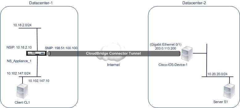 Configuring a CloudBridge Connector tunnel between a Citrix