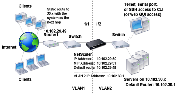 vlan multiple subnets