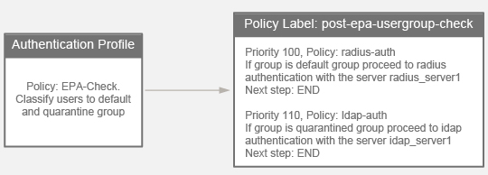 Mapping of policies and policy label in this example
