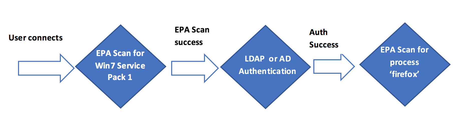 Representation of EPA scan used as initial check in nFactor or multifactor authentication