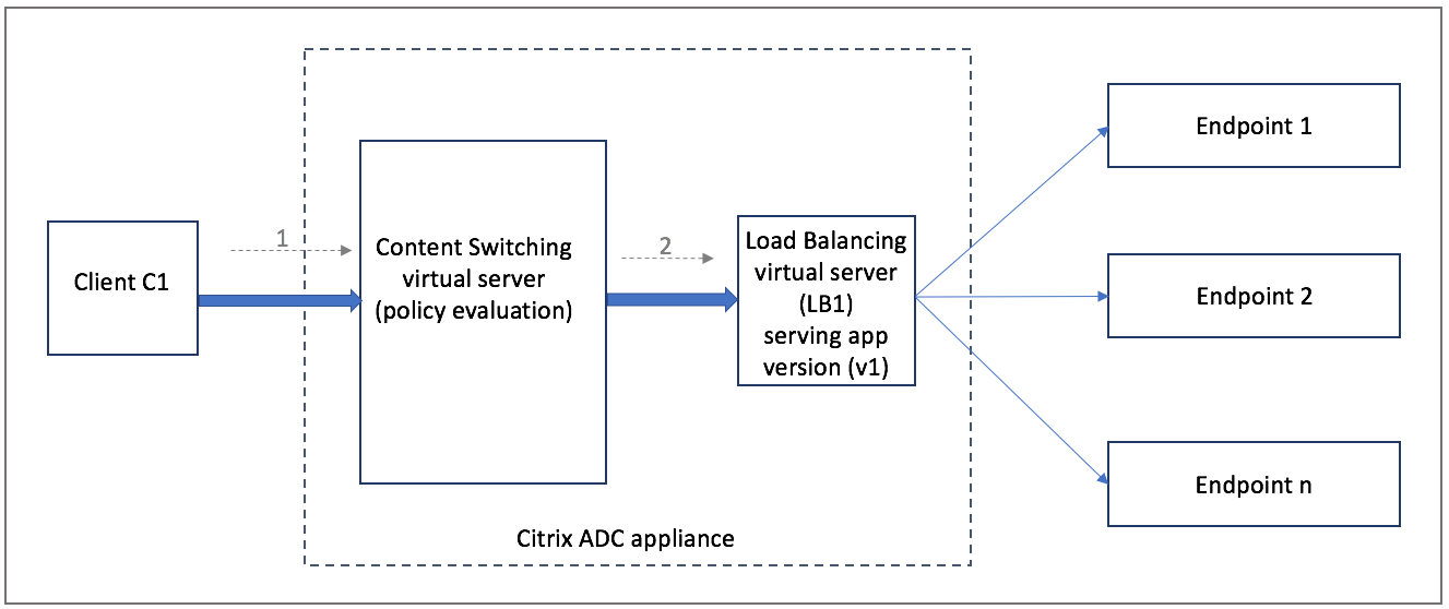 Persistence support for content switching virtual server