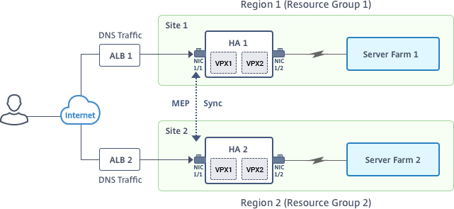 High availability 1 and 2