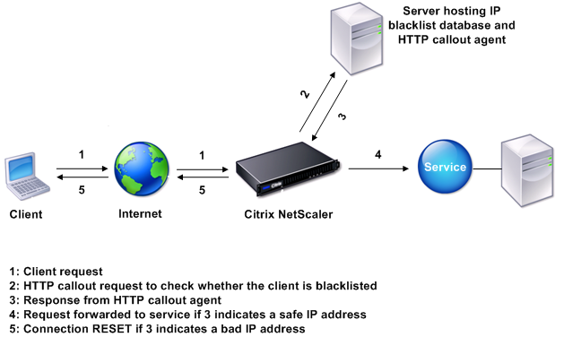 HTTP callout entity diagram
