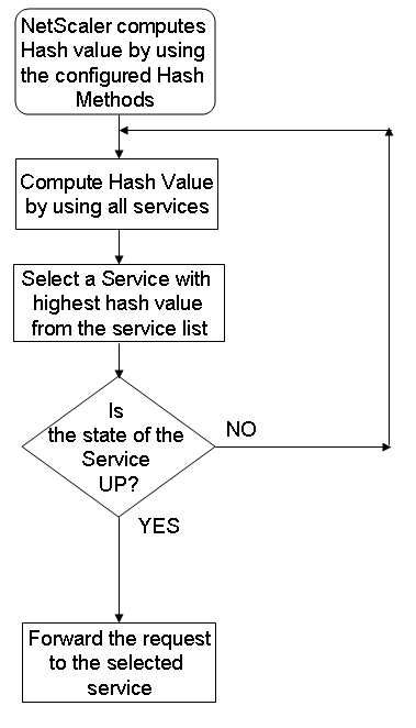 hashing-method-distribute-requests