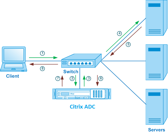 Use case 8: Configure load balancing in one-arm mode