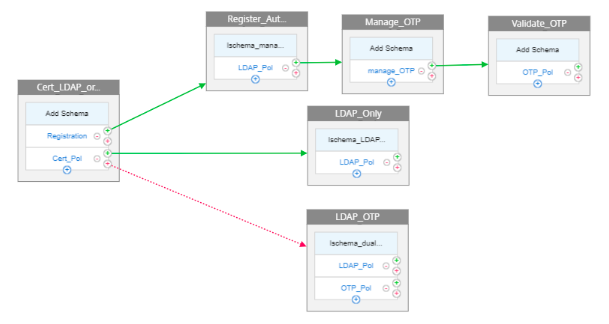 nFactor visualizer LDAP and OTP