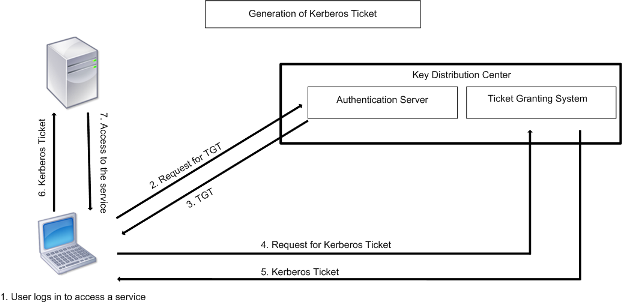 Kerberos authentication process