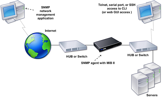 SNMP on the NetScaler