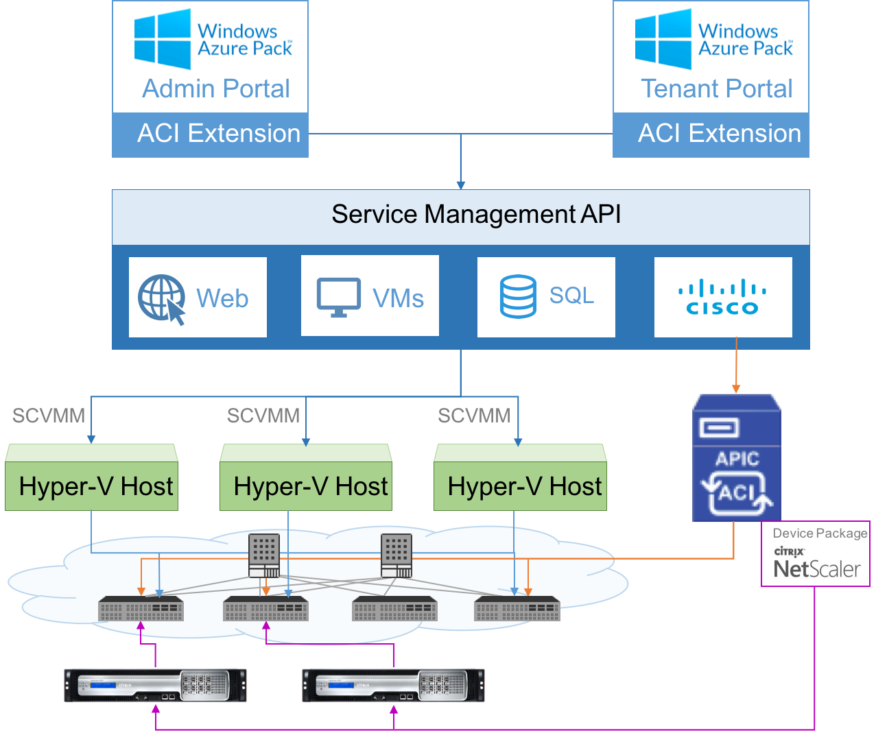 Citrix ADC in a Private Cloud Managed by Microsoft Windows