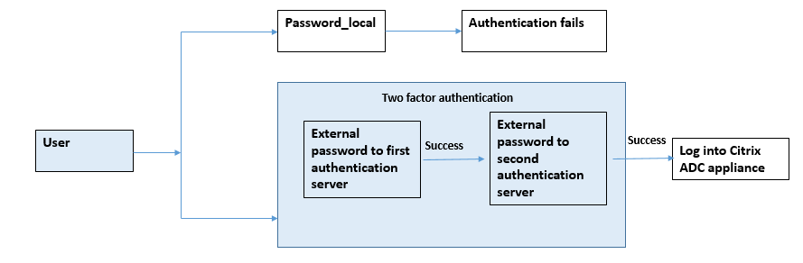External authentication enabled and local authentication disabled for system users