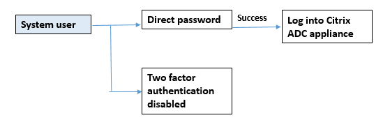External authentication disabled and local authentication enabled for system user