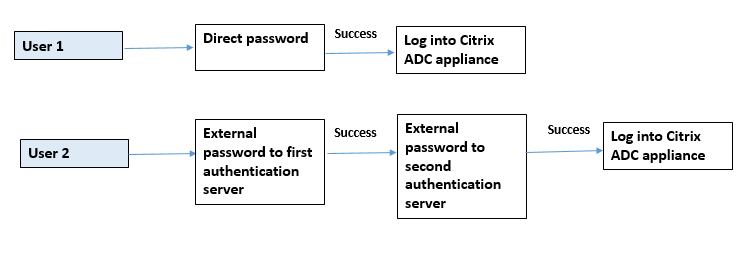External authentication enabled and local authentication enabled for system users