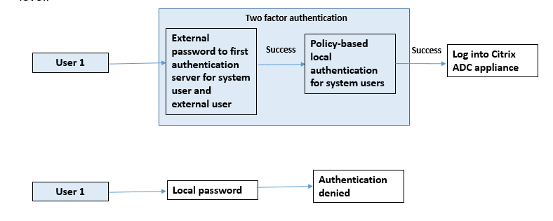 External authentication enabled for system user with local authentication policy attached