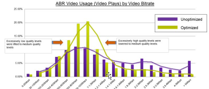 ABR video usage by video bitrate