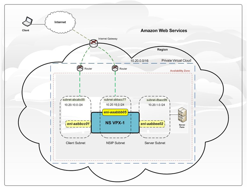 Deploy a Citrix ADC VPX instance on AWS