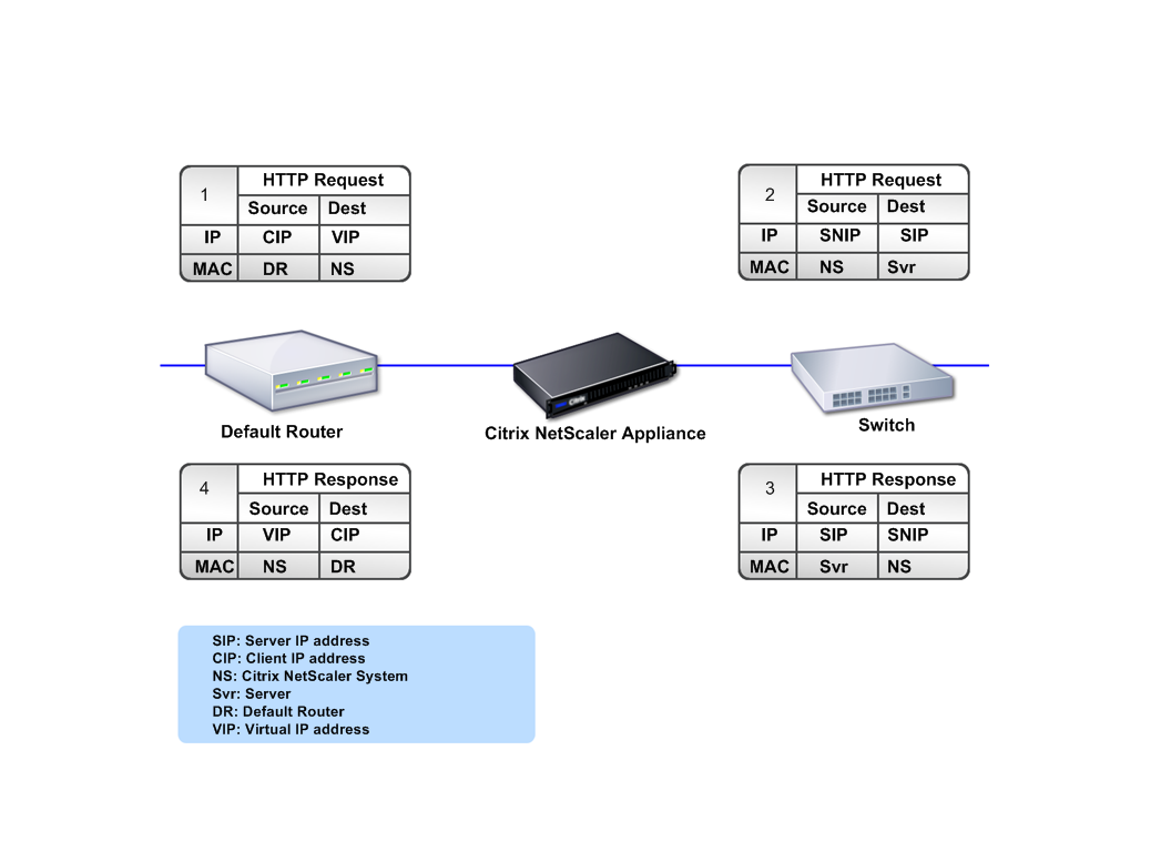 How a Citrix ADC appliance communicates with clients and servers