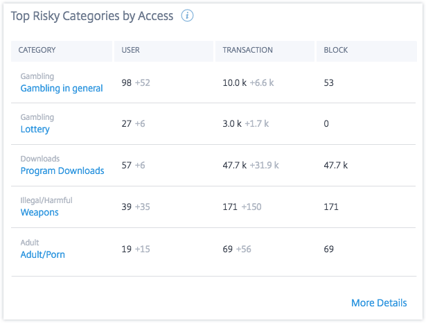 App access top risky categories by access