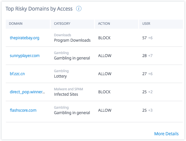 App access top risky domains by access