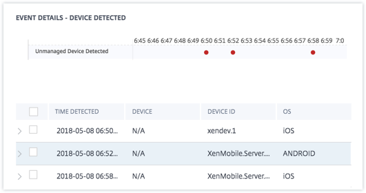 Unmanaged device detected event details