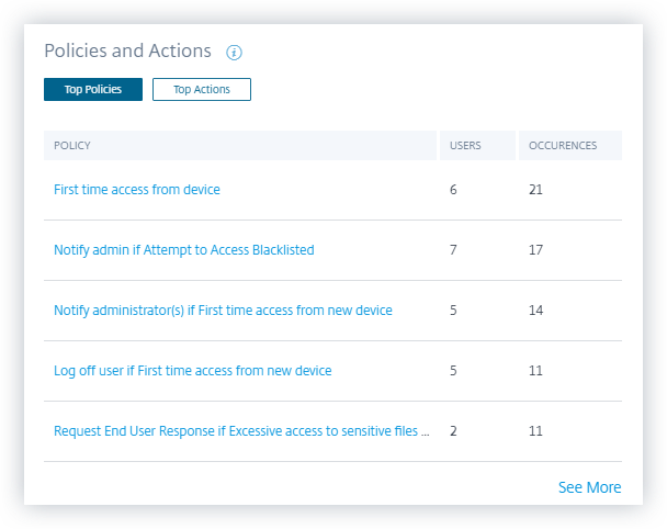 Policies and actions dashboard