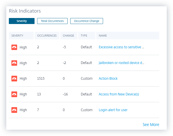 Risk indicators dashboard