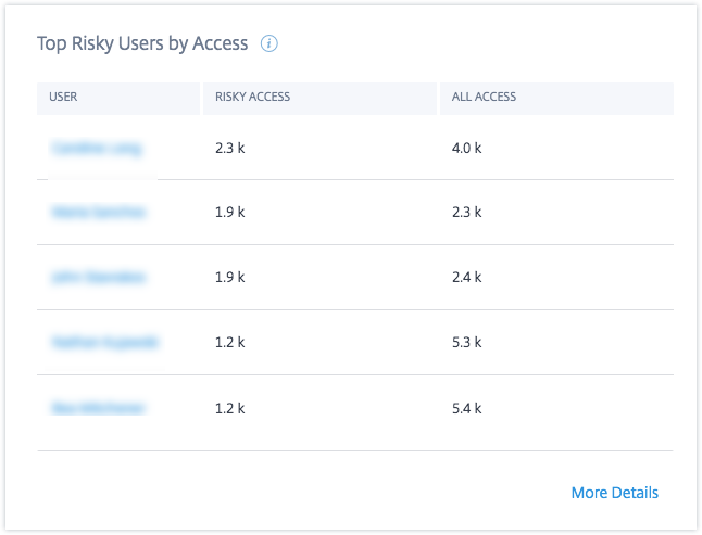 Top risky users by access