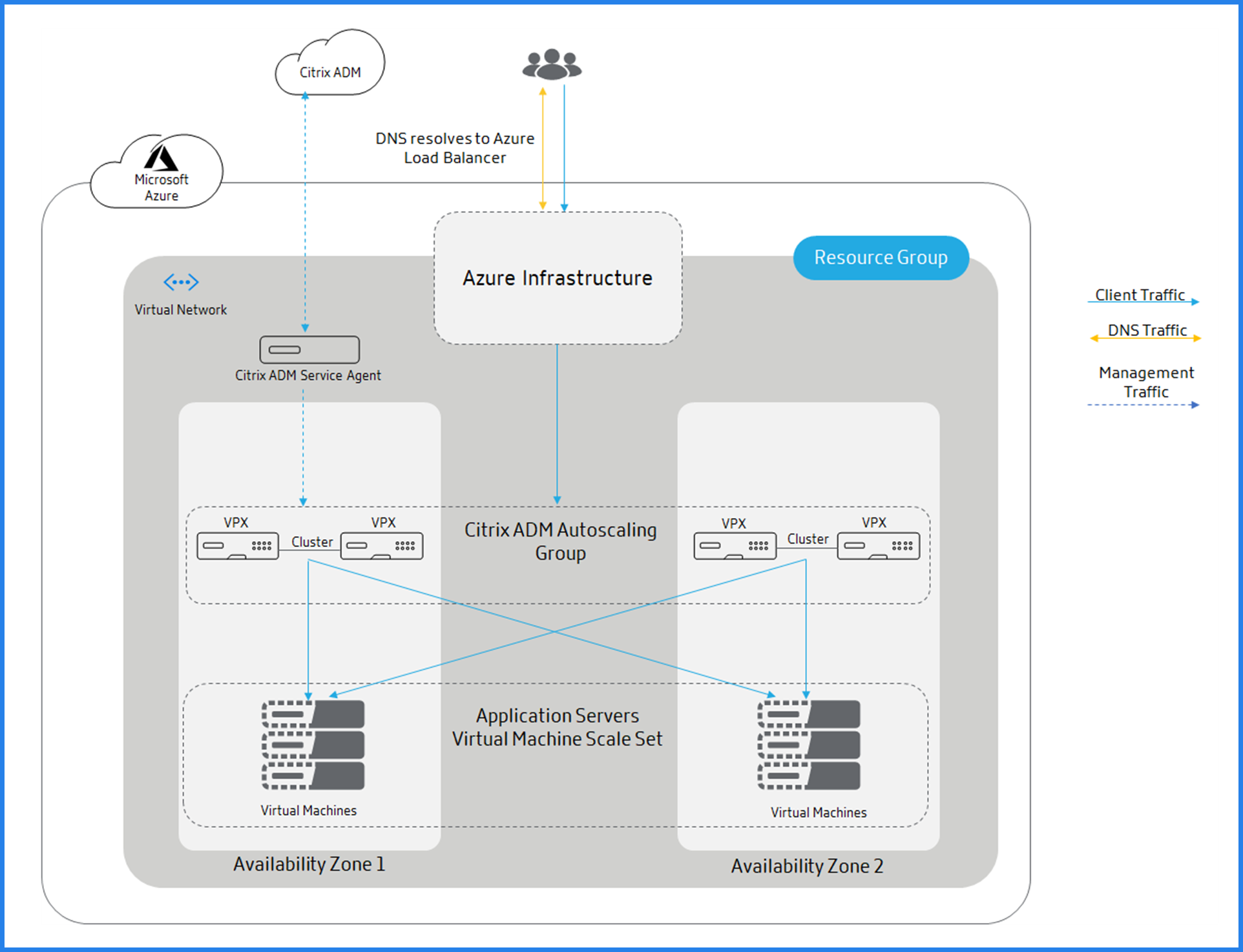 Traffic distribution Citrix autoscale using Azure Load Balancer