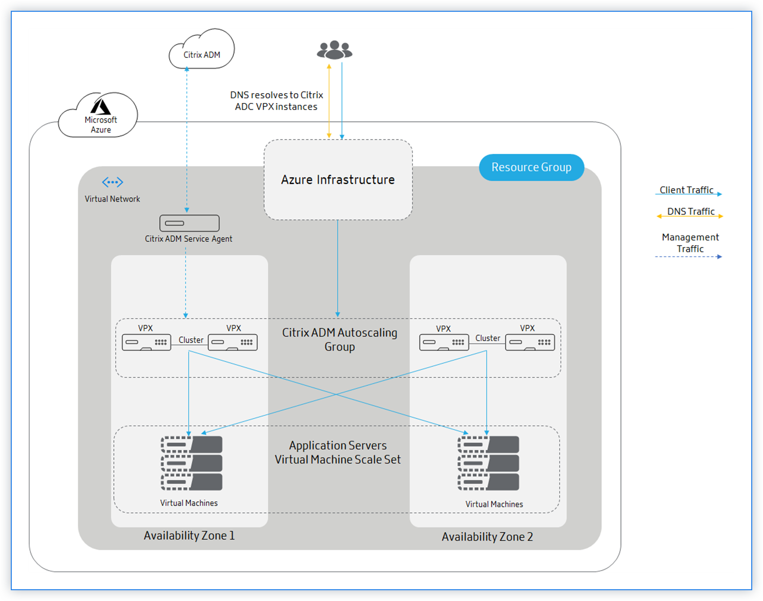 Traffic distribution Citrix autoscale using Azure traffic manager